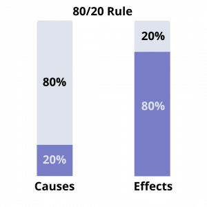 Pareto Principle in Language Learning - So French Now Blog